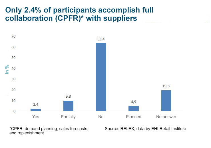 RELEX EHI Study - Full supply chain collaboration