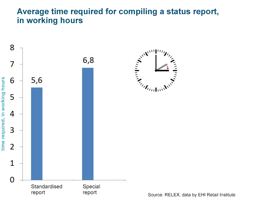 RELEX EHI Study - Average time required for reporting